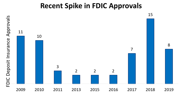 Recent Spike in FDIC Approvals, 2009-2019
