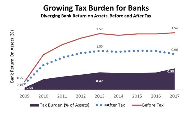 Growing Tax Burden for Banks, 2009-2017