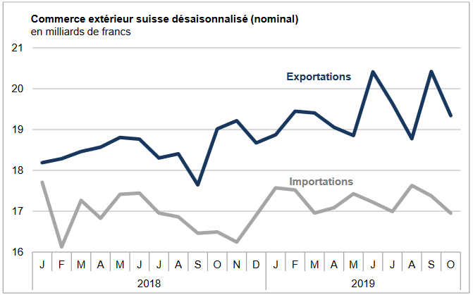 Swiss exports and imports, seasonally adjusted (in bn CHF), October 2019