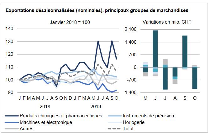 Swiss Exports per Sector October 2019 vs. 2018