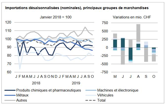 Swiss Imports per Sector October 2019 vs. 2018
