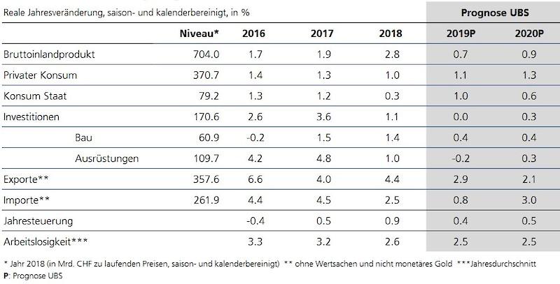 UBS Wirtschaftsprognose Schweiz