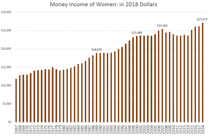 Median Income of Women, in 2018 Dollars