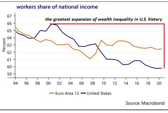 Workers share of national income, 1994-2020