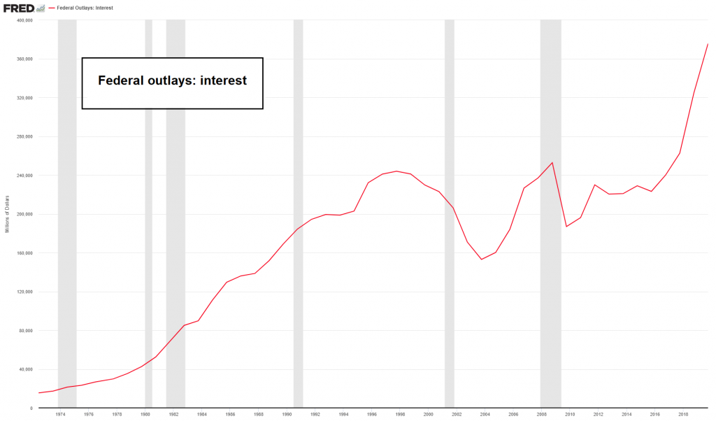 Federal Outlays: Interest, 1974-2019
