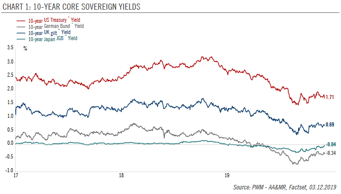 10-year Core Sovereign Yields, 2017-2019