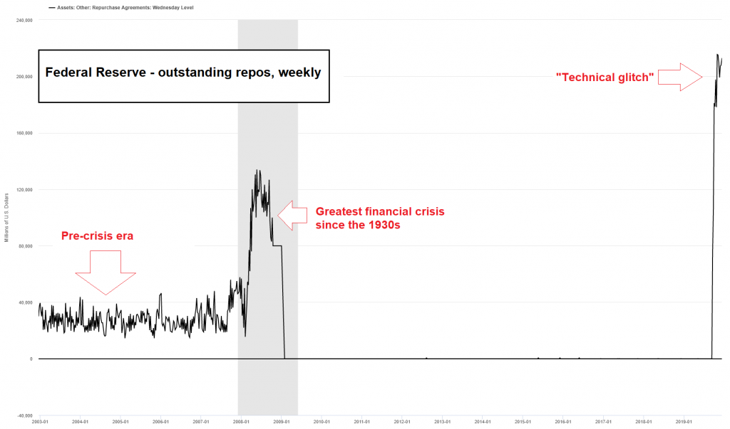 Federal Reserve - outstanding repos, weekly 2003-2019