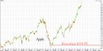 Apple sales, 2017-2020
