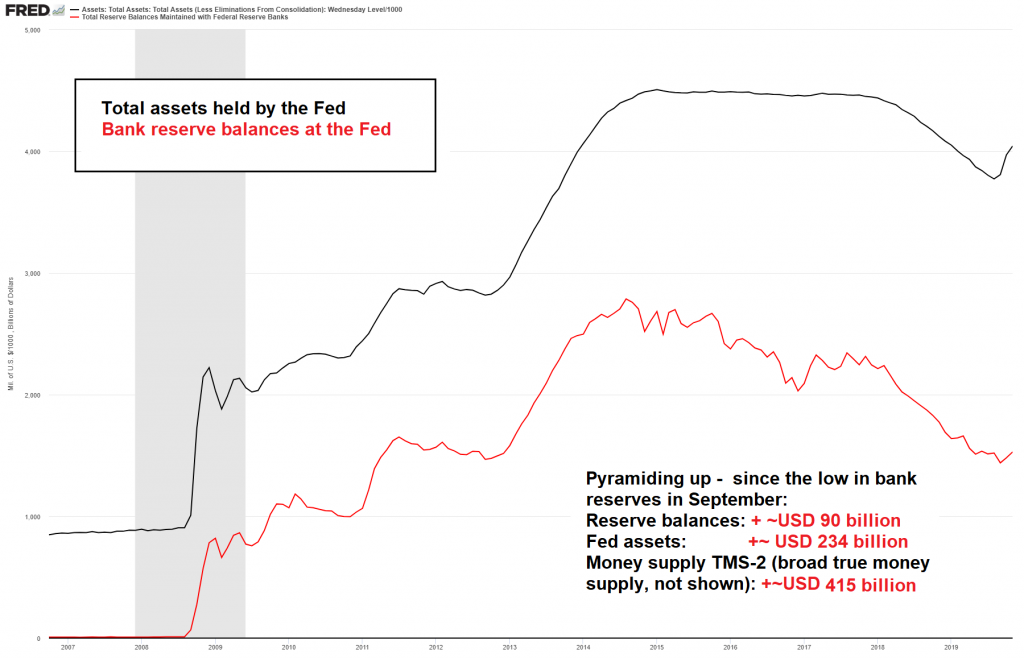 Total assets held by the Fed, 2007-2019