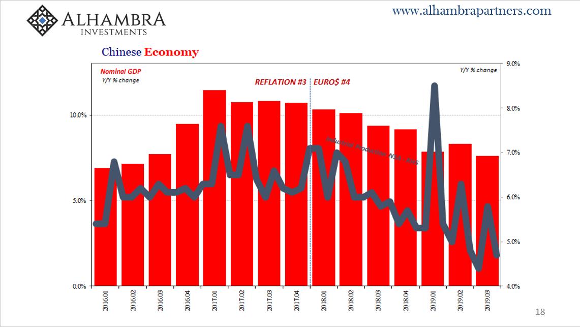 Chinese Economy, 2016-2019
