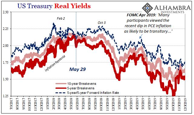 US Treasury Real Yields, 2017-2019