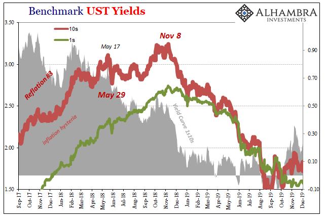 Benchmark UST Yields, 2017-2019
