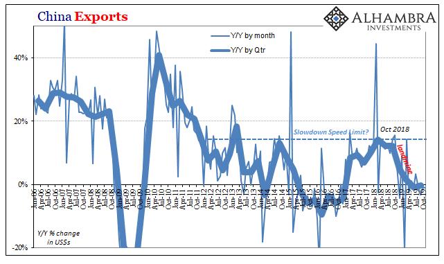 China Exports, 2006-2019
