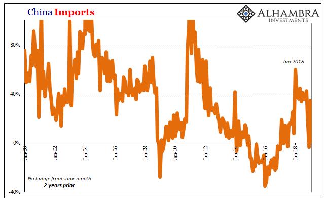 China Imports, 2000-2018
