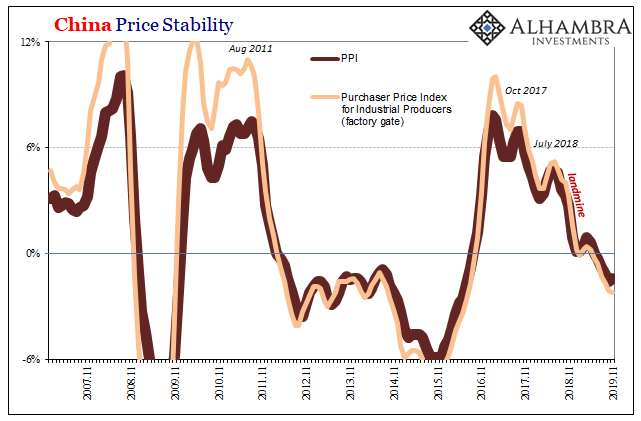 China Price Stability, 2007-2019