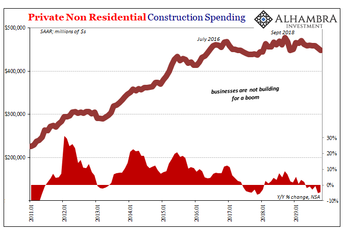 Private Non Residential Construction Spending, 2011-2019