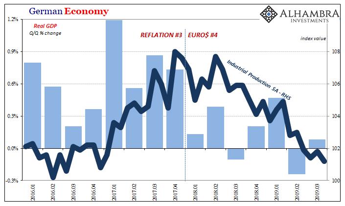 German Economy, 2016-2019