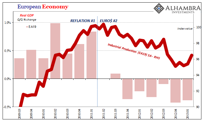 European Economy, 2009-2013