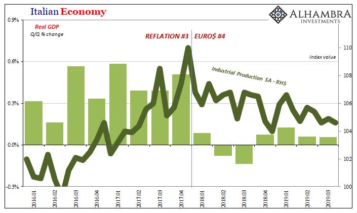 Italian Economy, 2016-2019