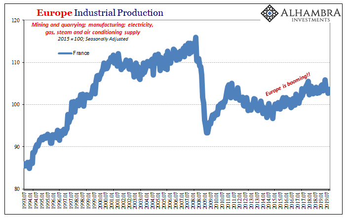 Europe Industrial Production, 1993-2019