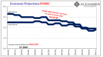 Economic Projections FOMC, 2013-2016
