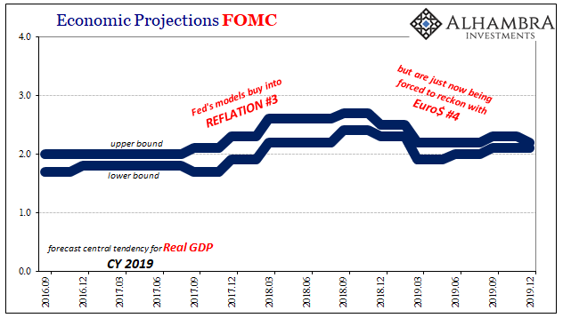 Economic Projections FOMC, 2016-2019
