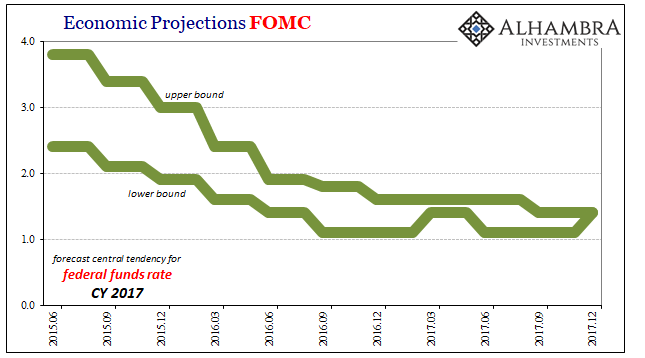 Economic Projections FOMC, 2015-2017