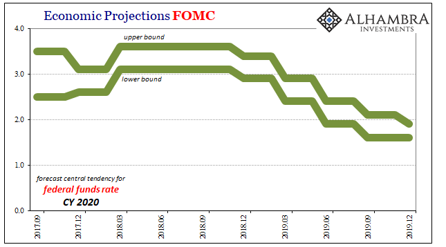 Economic Projections FOMC, 2017-2019