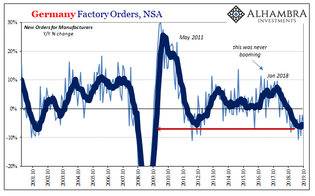 Germany Factory Orders, NSA 2001-2019
