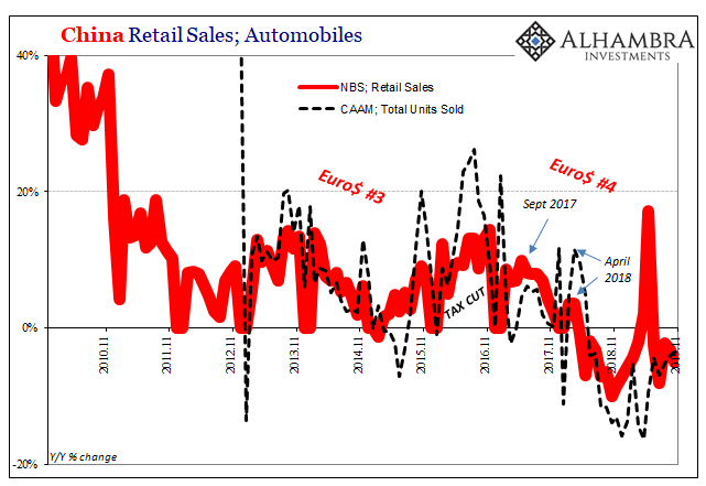 China Retail Sales, 2010-2019