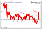 China Retail Sales, 2010-2019
