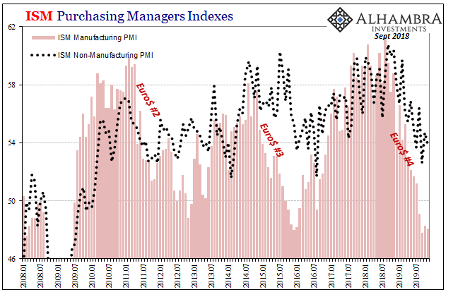 ISM Purchasing Managers Indexes, 2008-2019