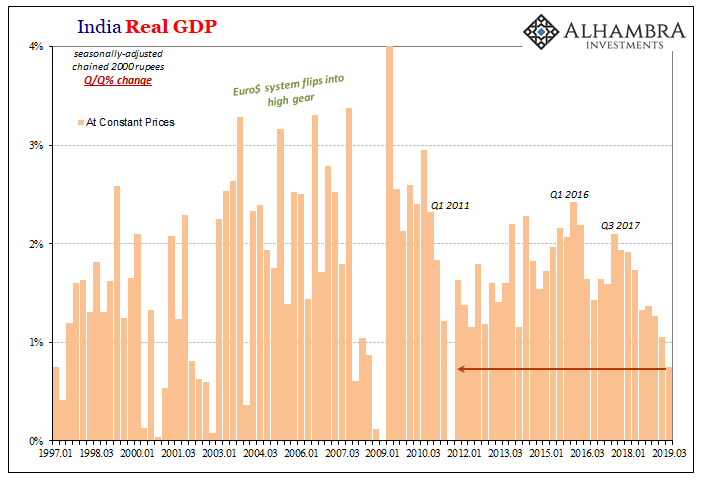 India Real GDP, 1997-2019