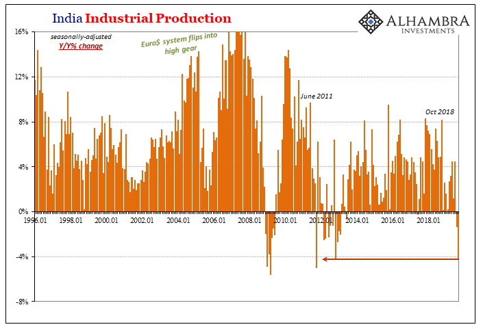 India Industrial Production, 1996-2018