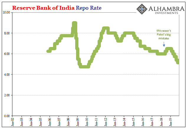 Reserve Bank of India Repo Rate, 2002-2019
