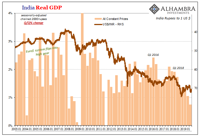 India Real GDP, 2003-2019