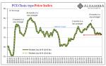 PCE Chain-type Price Index, 2009-2019