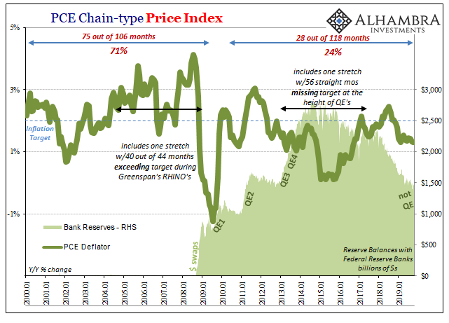 PCE Chain-type Price Index, 2000-2019