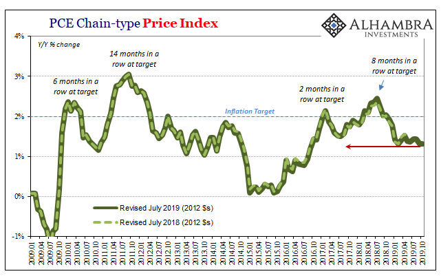 PCE Chain-type Price Index, 2009-2019
