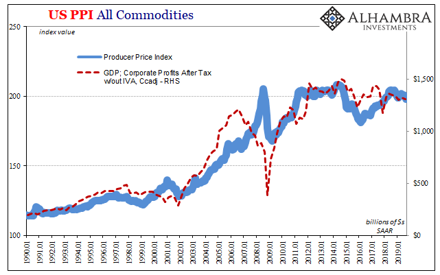 US PPI All Commodities, 1990-2019