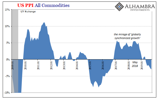 US PPI All Commodities, 2009-2019
