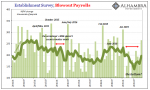 Establishment Survey; Blowout Payrolls, 2014-2019