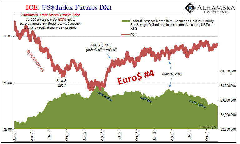 US Index Futures, 2017-2019