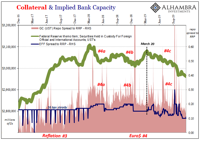 Collateral & Implied Bank Capacity, 2016-2019