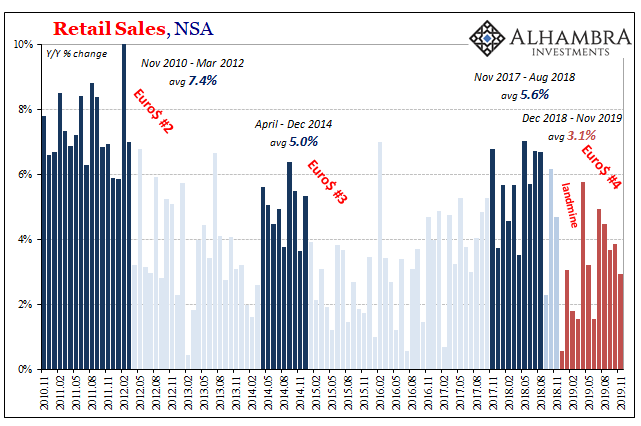 US Retail Sales, NSA 2010-2019