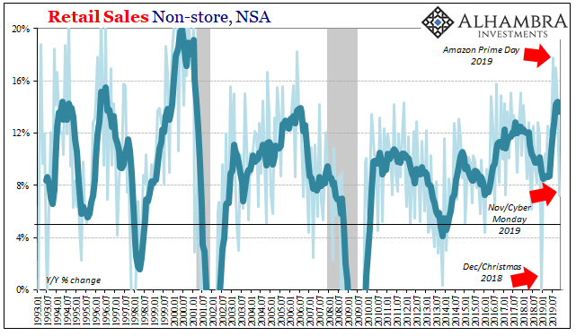 US Retail Sales Non-store, NSA 1993-2019