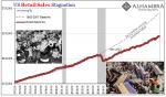 US Retail Sales Stagnation, 1992-2012