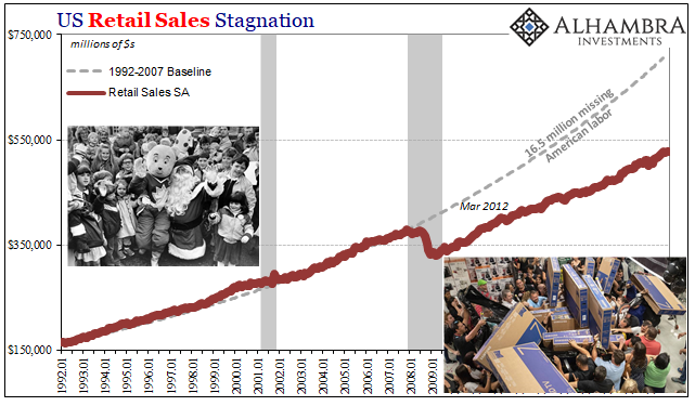 US Retail Sales Stagnation, 1992-2012