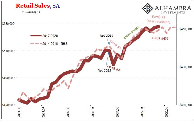 US Retail Trade, SA 2017-2019