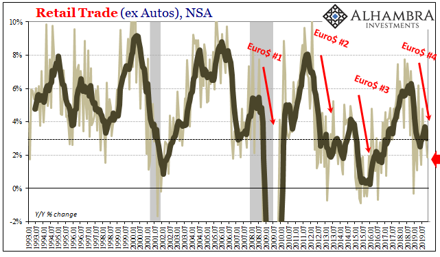 US Retail Trade, NSA 1993-2019